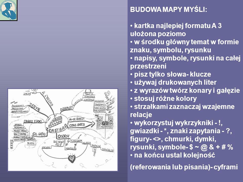 BUDOWA MAPY MYŚLI: kartka najlepiej formatu A 3 ułożona poziomo w środku główny temat w formie znaku, symbolu, rysunku napisy, symbole, rysunki na cał