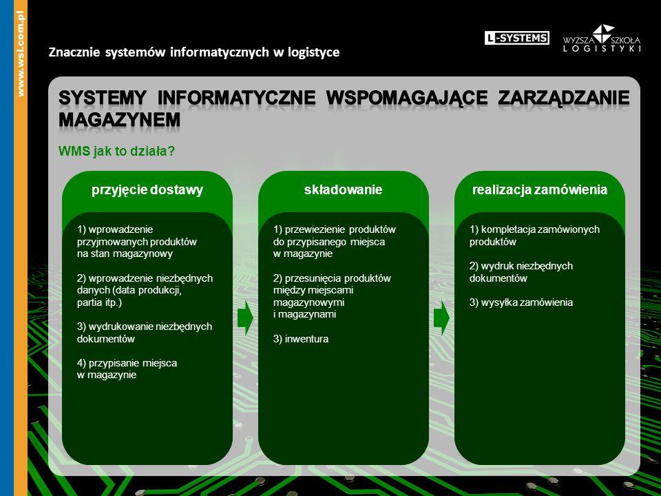 Znacznie systemów informatycznych w logistyce przyjęcie dostawyskładowanierealizacja zamówienia 1) wprowadzenie przyjmowanych produktów na stan magazy