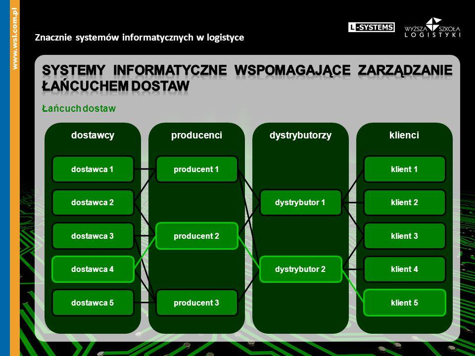 Znacznie systemów informatycznych w logistyce dostawcyproducencidystrybutorzyklienci klient 1 klient 2 klient 3 klient 4 dystrybutor 1 producent 1 pro