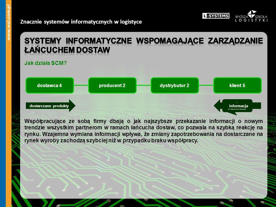 Znacznie systemów informatycznych w logistyce dostawca 4producent 2dystrybutor 2klient 5 dostarczane produkty zmiana oczekiwań informacjadostarczane p