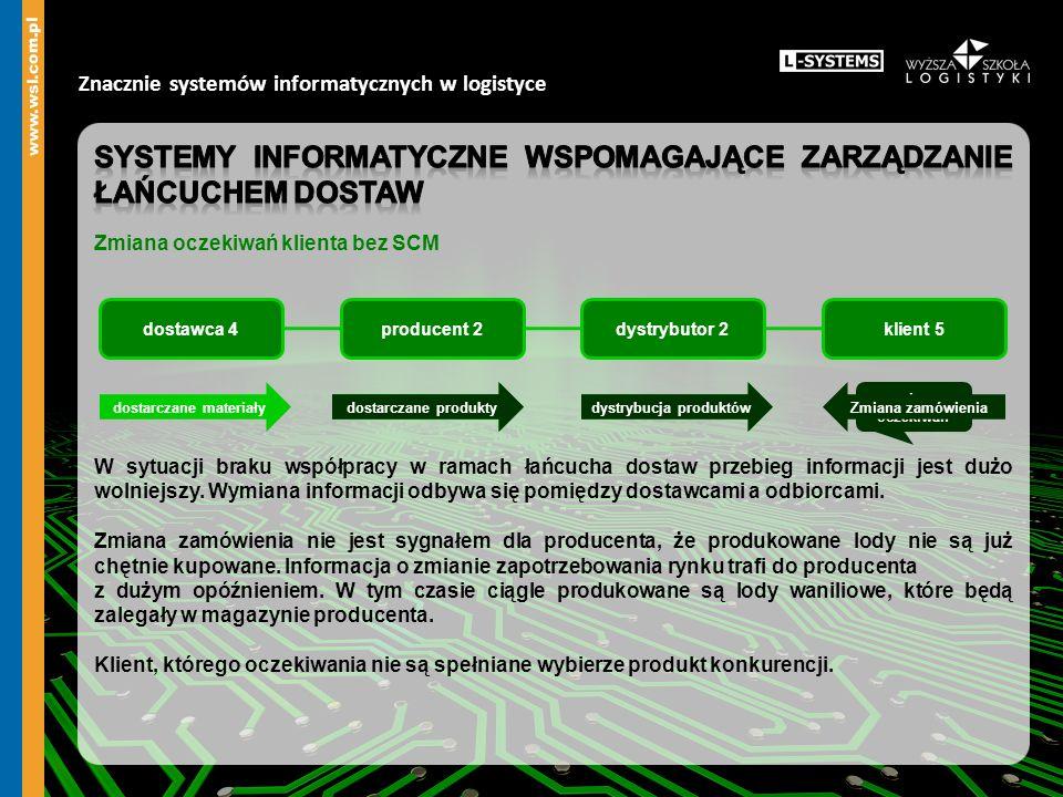 Znacznie systemów informatycznych w logistyce dostawca 4producent 2dystrybutor 2klient 5 dostarczane materiałydostarczane produktydystrybucja produktó