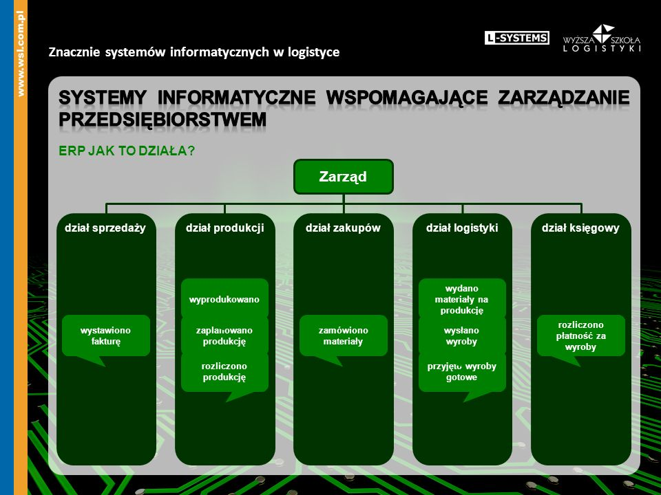 Znacznie systemów informatycznych w logistyce dostawca 4producent 2dystrybutor 2klient 5