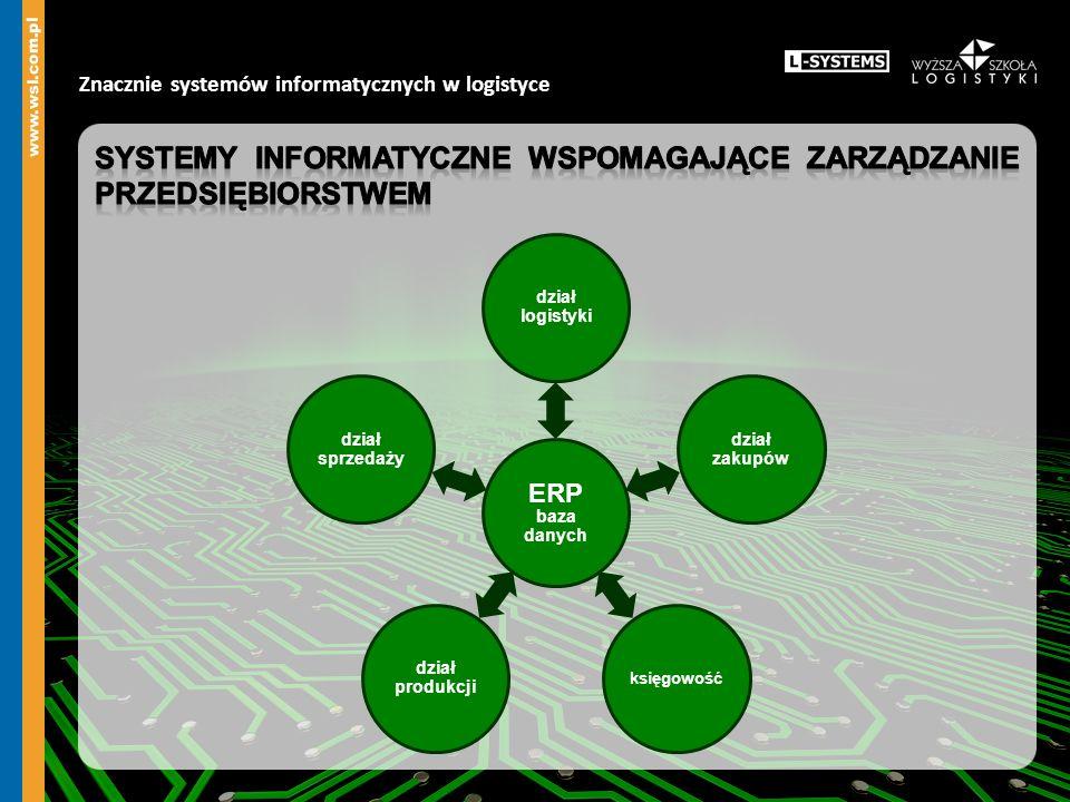 Znacznie systemów informatycznych w logistyce ERP baza danych dział logistyki dział zakupów księgowość dział produkcji dział sprzedaży