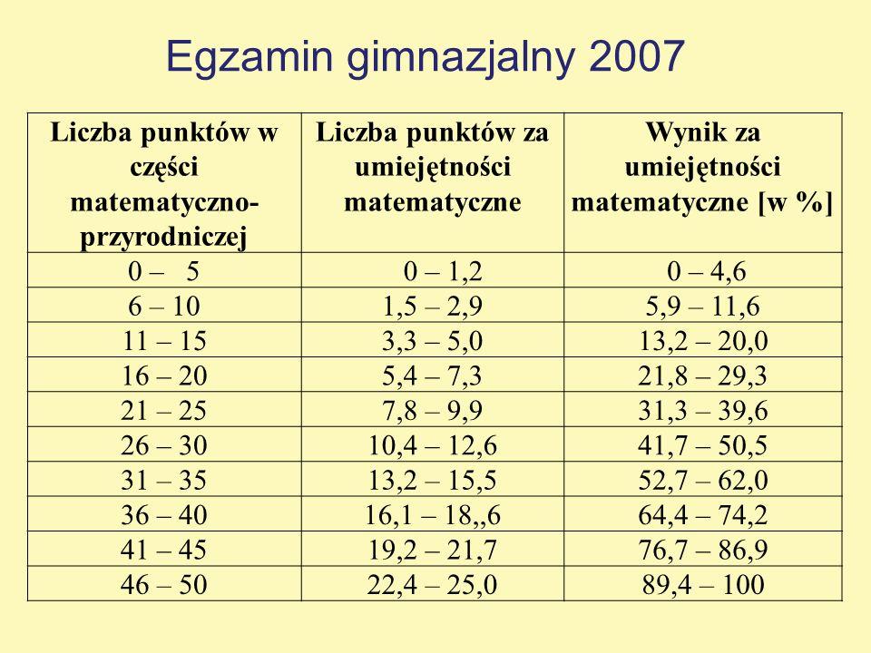 Liczba punktów w części matematyczno- przyrodniczej Liczba punktów za umiejętności matematyczne Wynik za umiejętności matematyczne [w %] 0 – 5 0 – 1,2 0 – 4,6 6 – 101,5 – 2,95,9 – 11,6 11 – 153,3 – 5,013,2 – 20,0 16 – 205,4 – 7,321,8 – 29,3 21 – 257,8 – 9,931,3 – 39,6 26 – 3010,4 – 12,641,7 – 50,5 31 – 3513,2 – 15,552,7 – 62,0 36 – 4016,1 – 18,,664,4 – 74,2 41 – 4519,2 – 21,776,7 – 86,9 46 – 5022,4 – 25,089,4 – 100 Egzamin gimnazjalny 2007