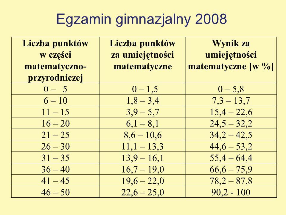 Liczba punktów w części matematyczno- przyrodniczej Liczba punktów za umiejętności matematyczne Wynik za umiejętności matematyczne [w %] 0 – 5 0 – 1,5