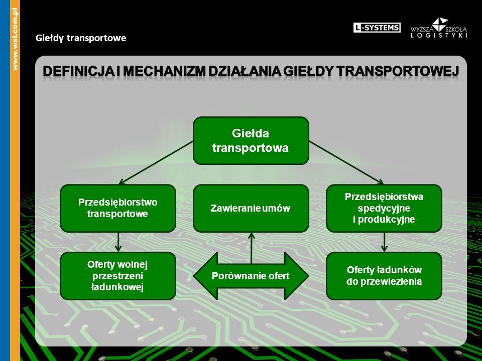 Giełdy transportowe Giełda transportowa Porównanie ofert Zawieranie umów Przedsiębiorstwa spedycyjne i produkcyjne Przedsiębiorstwo transportowe Ofert