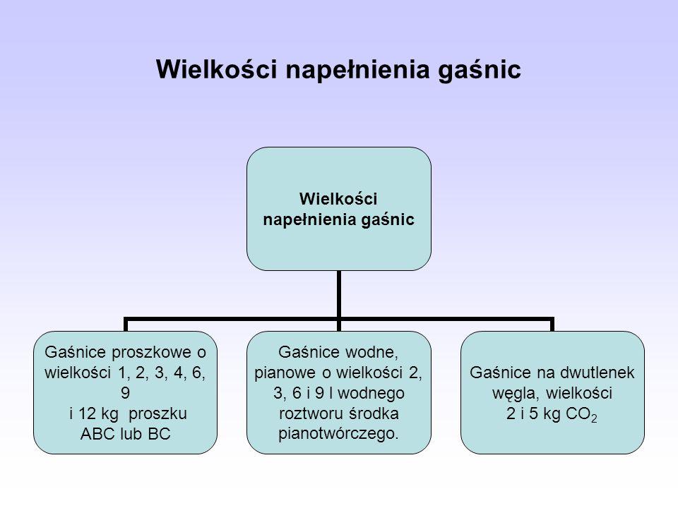 Wielkości napełnienia gaśnic Gaśnice proszkowe o wielkości 1, 2, 3, 4, 6, 9 i 12 kg proszku ABC lub BC Gaśnice wodne, pianowe o wielkości 2, 3, 6 i 9