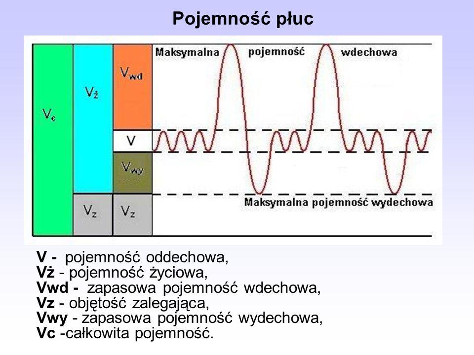 Pojemność płuc V - pojemność oddechowa, Vż - pojemność życiowa, Vwd - zapasowa pojemność wdechowa, Vz - objętość zalegająca, Vwy - zapasowa pojemność