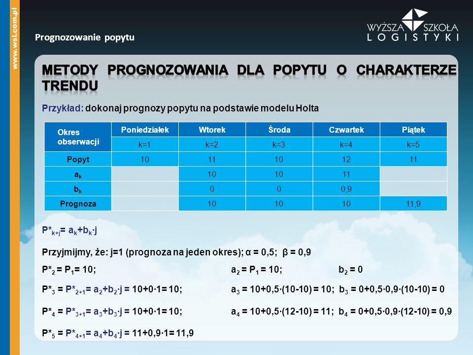 Okres obserwacji PoniedziałekWtorekŚrodaCzwartekPiątek k=1k=2k=3k=4k=5 Popyt1011101211 akak 10 11 bkbk 000,9 Prognoza10 11,9