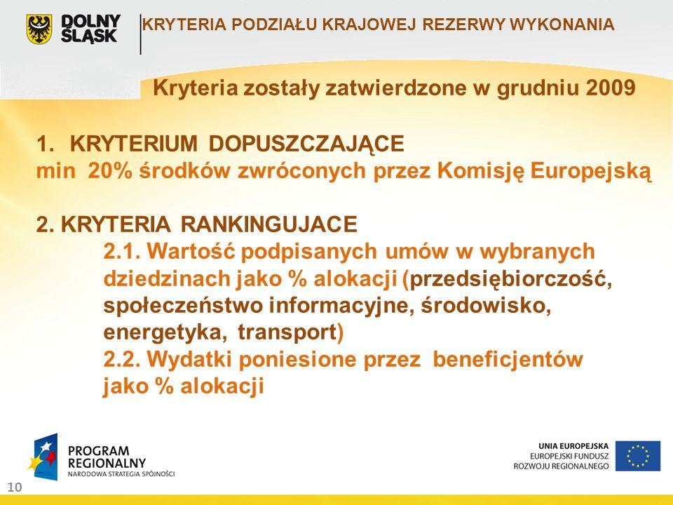 10 KRYTERIA PODZIAŁU KRAJOWEJ REZERWY WYKONANIA 1.KRYTERIUM DOPUSZCZAJĄCE min 20% środków zwróconych przez Komisję Europejską 2. KRYTERIA RANKINGUJACE