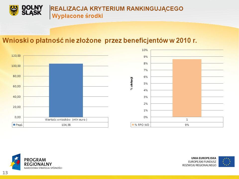 13 REALIZACJA KRYTERIUM RANKINGUJĄCEGO Wypłacone środki Wnioski o płatność nie złożone przez beneficjentów w 2010 r.