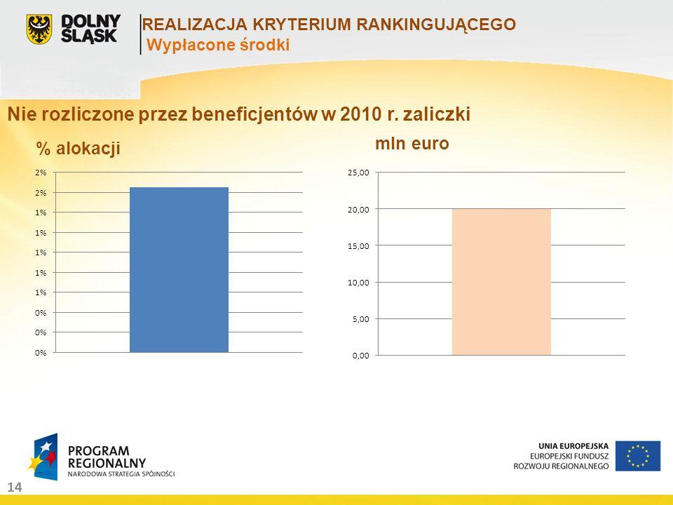 14 REALIZACJA KRYTERIUM RANKINGUJĄCEGO Wypłacone środki Nie rozliczone przez beneficjentów w 2010 r. zaliczki % alokacji mln euro