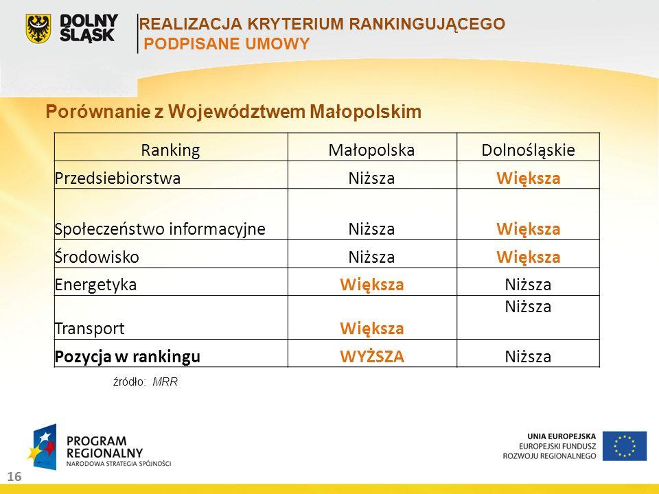 16 Porównanie z Województwem Małopolskim RankingMałopolskaDolnośląskie PrzedsiebiorstwaNiższaWiększa Społeczeństwo informacyjneNiższaWiększa Środowisk