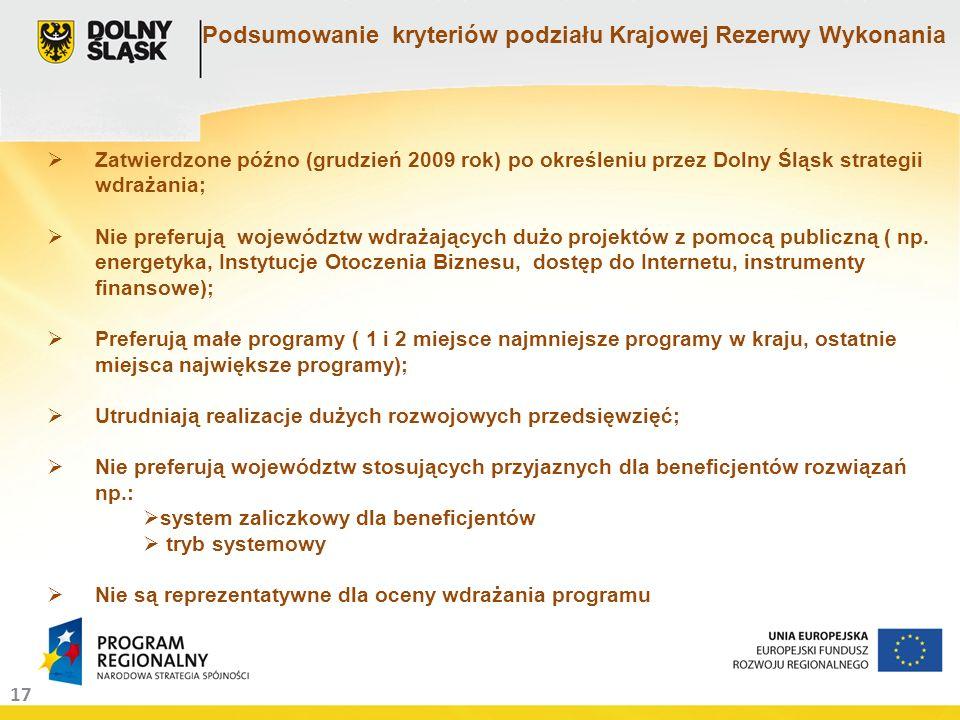 17 Podsumowanie kryteriów podziału Krajowej Rezerwy Wykonania Zatwierdzone późno (grudzień 2009 rok) po określeniu przez Dolny Śląsk strategii wdrażania; Nie preferują województw wdrażających dużo projektów z pomocą publiczną ( np.