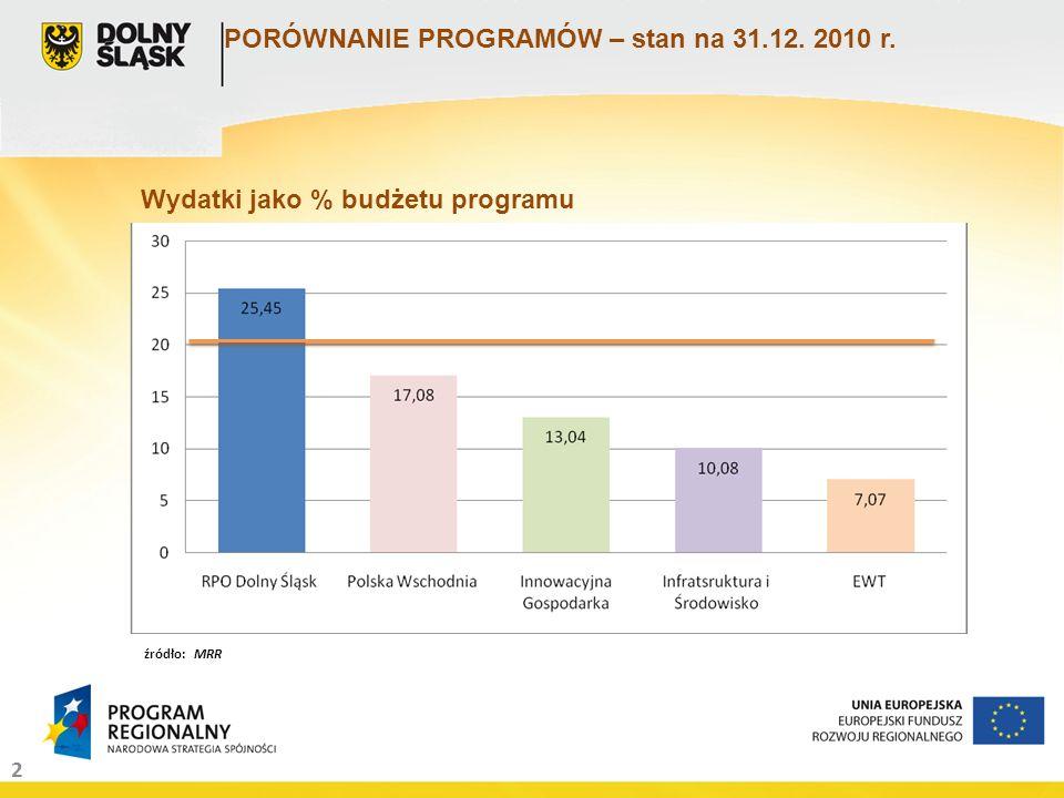 2 PORÓWNANIE PROGRAMÓW – stan na 31.12. 2010 r. Minimum uprawniające do udziału w KRW. Wydatki jako % budżetu programu źródło: MRR