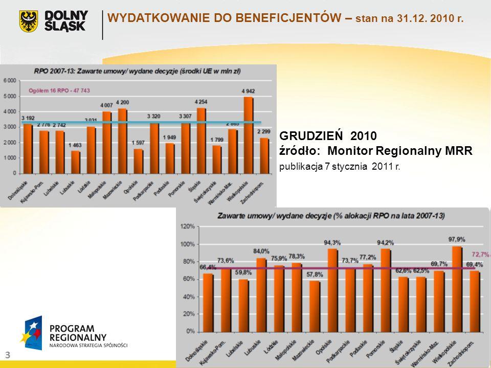 3 WYDATKOWANIE DO BENEFICJENTÓW – stan na 31.12. 2010 r. GRUDZIEŃ 2010 źródło: Monitor Regionalny MRR publikacja 7 stycznia 2011 r.