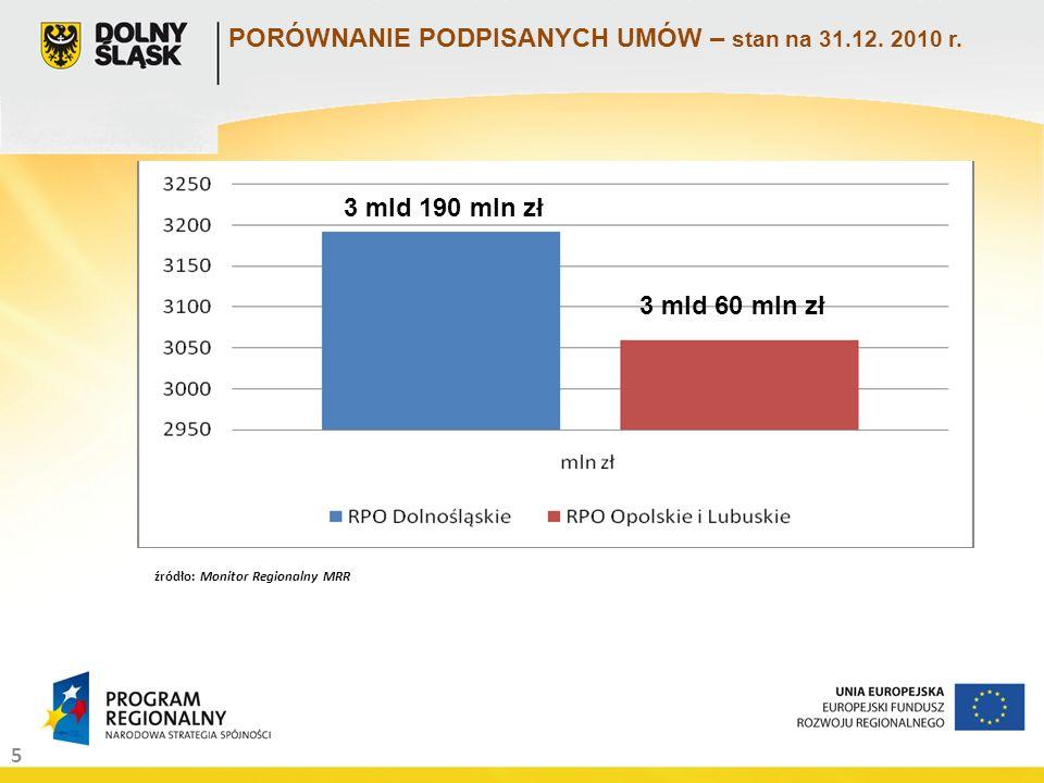 5 źródło: Monitor Regionalny MRR PORÓWNANIE PODPISANYCH UMÓW – stan na 31.12.