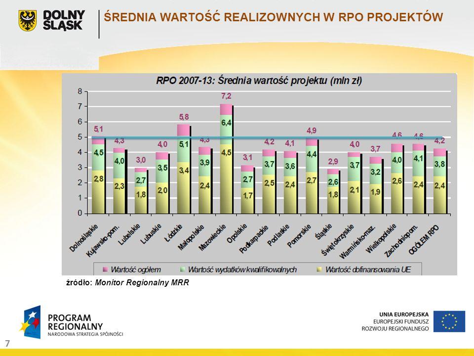 7 ŚREDNIA WARTOŚĆ REALIZOWNYCH W RPO PROJEKTÓW źródło: Monitor Regionalny MRR