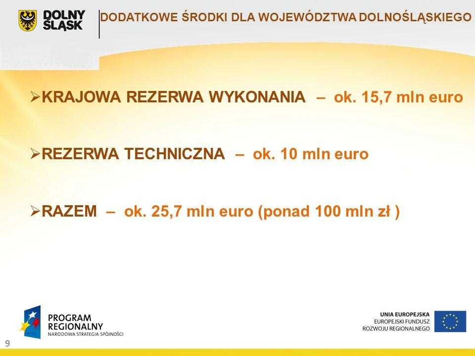 20 Dolnośląski Fundusz Pożyczkowy Pierwsi przedsiębiorcy z terenu Dolnego Śląska otrzymali już wsparcie z Dolnośląskiego Funduszu Powierniczego: zawarto 3 umowy pożyczkowe między pośrednikami finansowymi a MŚP na łączną wartość 815 tys.