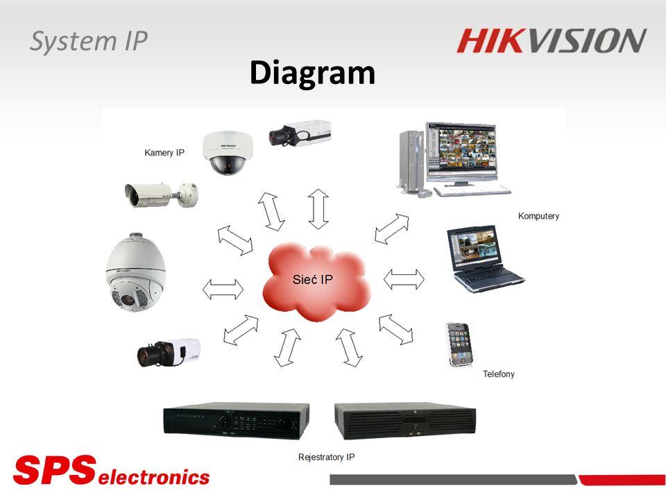 Parametry Jakość obrazu pojedynczej kamery: - 5 Mpx, 6 kl./s - 3 Mpx, 12,5 kl./s - 2 Mpx, 25 kl./s Obsługa 250 rejestratorów / 4000 kamer IP (opcja rozszerzenia do 1000 rejestratorów / 16000 kamer IP) Medium transmisyjne: sieć IP System IP