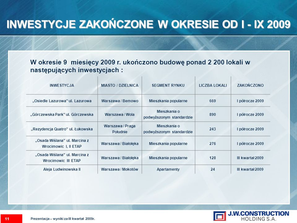 11 INWESTYCJE ZAKOŃCZONE W OKRESIE OD I - IX 2009 Prezentacja – wyniki za III kwartał 2009r. W okresie 9 miesięcy 2009 r. ukończono budowę ponad 2 200