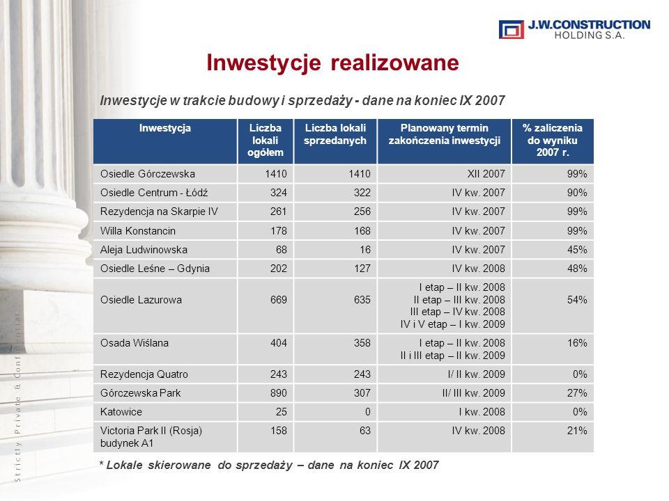 S t r i c t l y P r i v a t e & C o n f i d e n t i a l Inwestycje realizowane InwestycjaLiczba lokali ogółem Liczba lokali sprzedanych Planowany termin zakończenia inwestycji % zaliczenia do wyniku 2007 r.