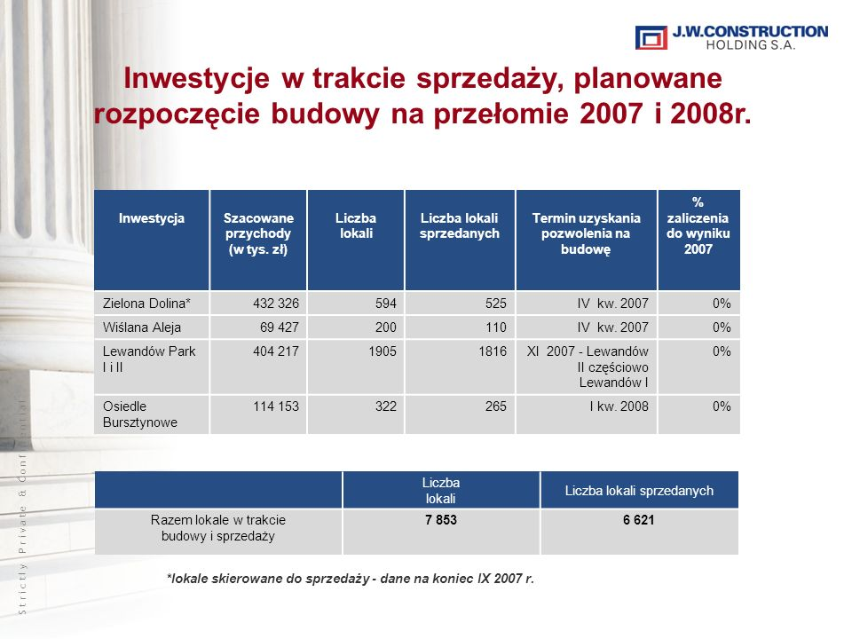S t r i c t l y P r i v a t e & C o n f i d e n t i a l Inwestycje w trakcie sprzedaży, planowane rozpoczęcie budowy na przełomie 2007 i 2008r. Inwest