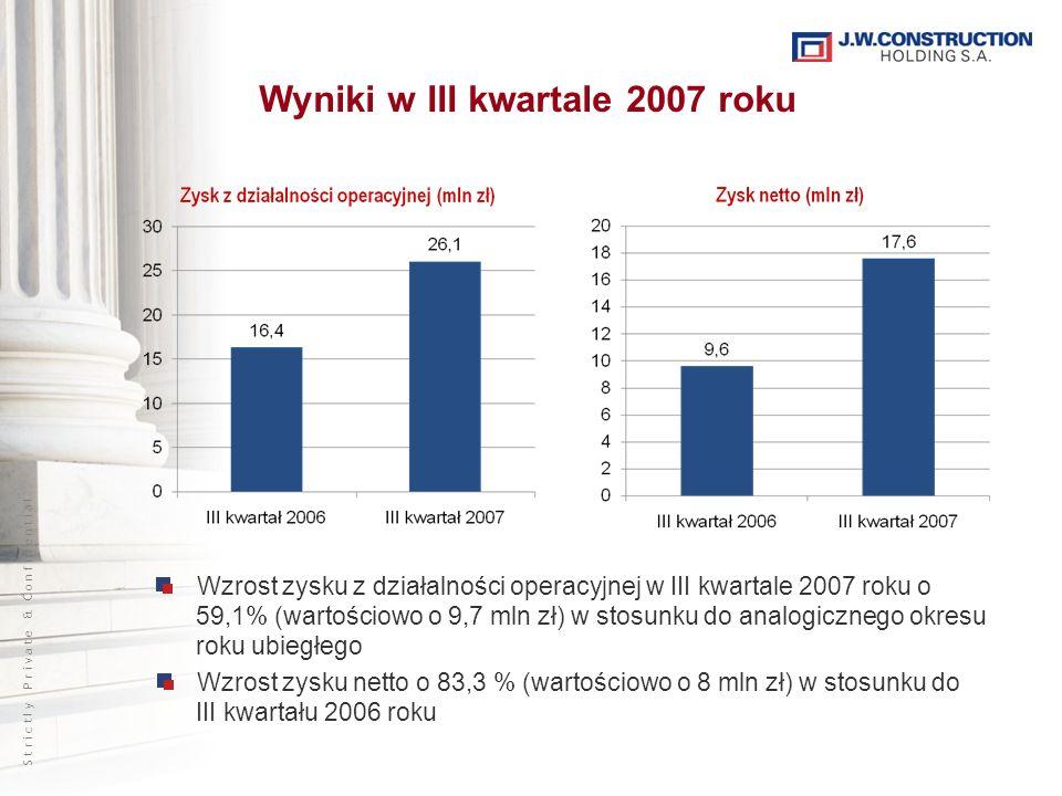 S t r i c t l y P r i v a t e & C o n f i d e n t i a l Wyniki w III kwartale 2007 roku Wzrost zysku z działalności operacyjnej w III kwartale 2007 roku o 59,1% (wartościowo o 9,7 mln zł) w stosunku do analogicznego okresu roku ubiegłego Wzrost zysku netto o 83,3 % (wartościowo o 8 mln zł) w stosunku do III kwartału 2006 roku
