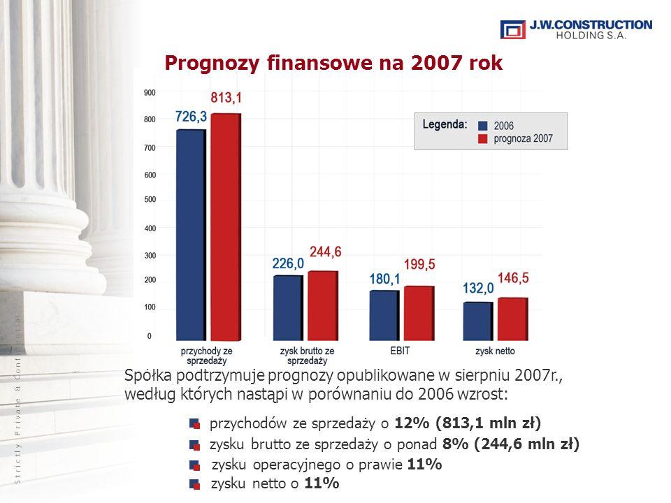 S t r i c t l y P r i v a t e & C o n f i d e n t i a l zysku operacyjnego o prawie 11% zysku netto o 11% Spółka podtrzymuje prognozy opublikowane w sierpniu 2007r., według których nastąpi w porównaniu do 2006 wzrost: przychodów ze sprzedaży o 12% (813,1 mln zł) zysku brutto ze sprzedaży o ponad 8% (244,6 mln zł) Prognozy finansowe na 2007 rok
