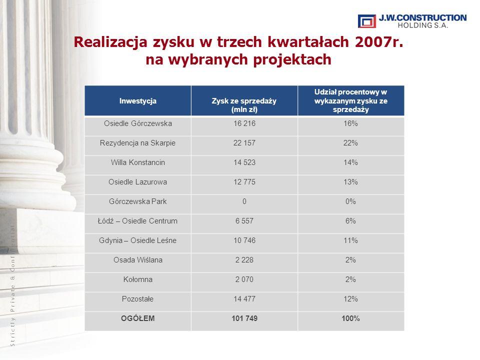 S t r i c t l y P r i v a t e & C o n f i d e n t i a l Inwestycje poza Warszawą Trójmiasto – Osiedle Leśne To druga z realizowanych inwestycji w Gdyni przy ul.