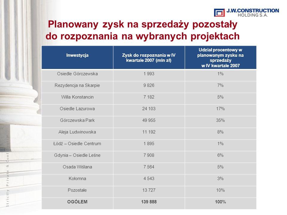 S t r i c t l y P r i v a t e & C o n f i d e n t i a l Planowany zysk na sprzedaży pozostały do rozpoznania na wybranych projektach InwestycjaZysk do rozpoznania w IV kwartale 2007 (mln zł) Udział procentowy w planowanym zysku na sprzedaży w IV kwartale 2007 Osiedle Górczewska1 9931% Rezydencja na Skarpie9 8267% Willa Konstancin7 1825% Osiedle Lazurowa24 10317% Górczewska Park49 95535% Aleja Ludwinowska11 1928% Łódź – Osiedle Centrum1 8951% Gdynia – Osiedle Leśne7 9086% Osada Wiślana7 5645% Kołomna4 5433% Pozostałe13 72710% OGÓŁEM139 888100%