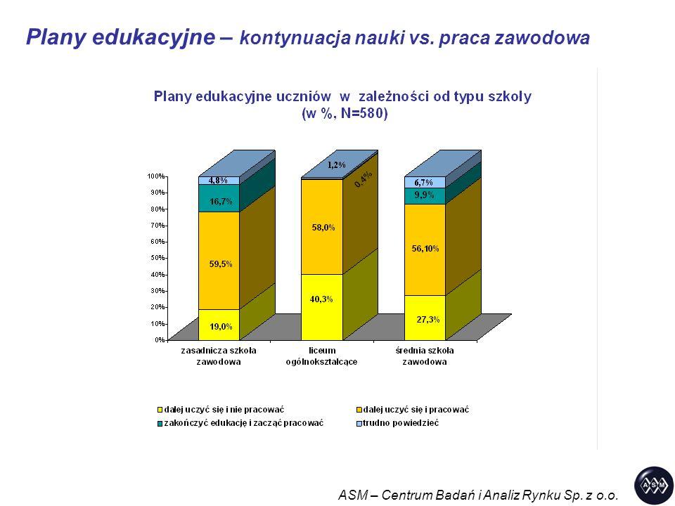 Plany edukacyjne – kontynuacja nauki vs. praca zawodowa ASM – Centrum Badań i Analiz Rynku Sp.