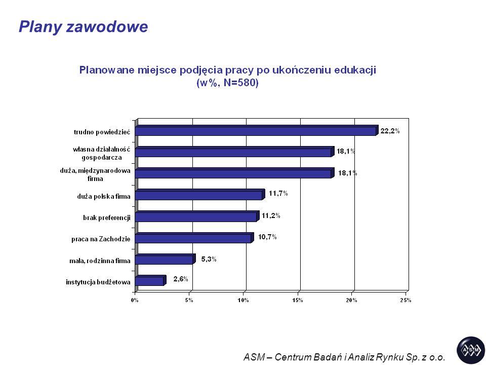 Plany zawodowe ASM – Centrum Badań i Analiz Rynku Sp. z o.o.
