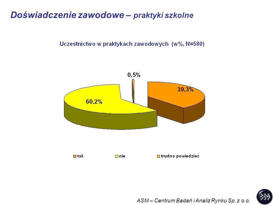 Doświadczenie zawodowe – praktyki szkolne ASM – Centrum Badań i Analiz Rynku Sp. z o.o.