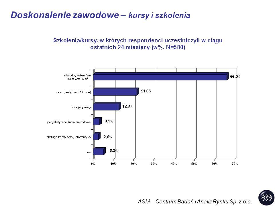 Doskonalenie zawodowe – kursy i szkolenia ASM – Centrum Badań i Analiz Rynku Sp. z o.o.