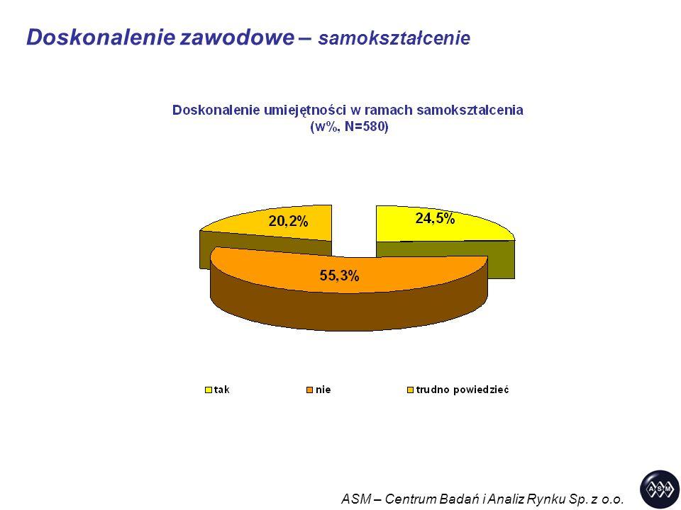 Doskonalenie zawodowe – samokształcenie ASM – Centrum Badań i Analiz Rynku Sp. z o.o.