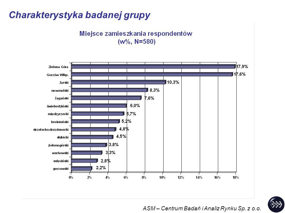 Plany edukacyjne – kontynuacja nauki ASM – Centrum Badań i Analiz Rynku Sp. z o.o.