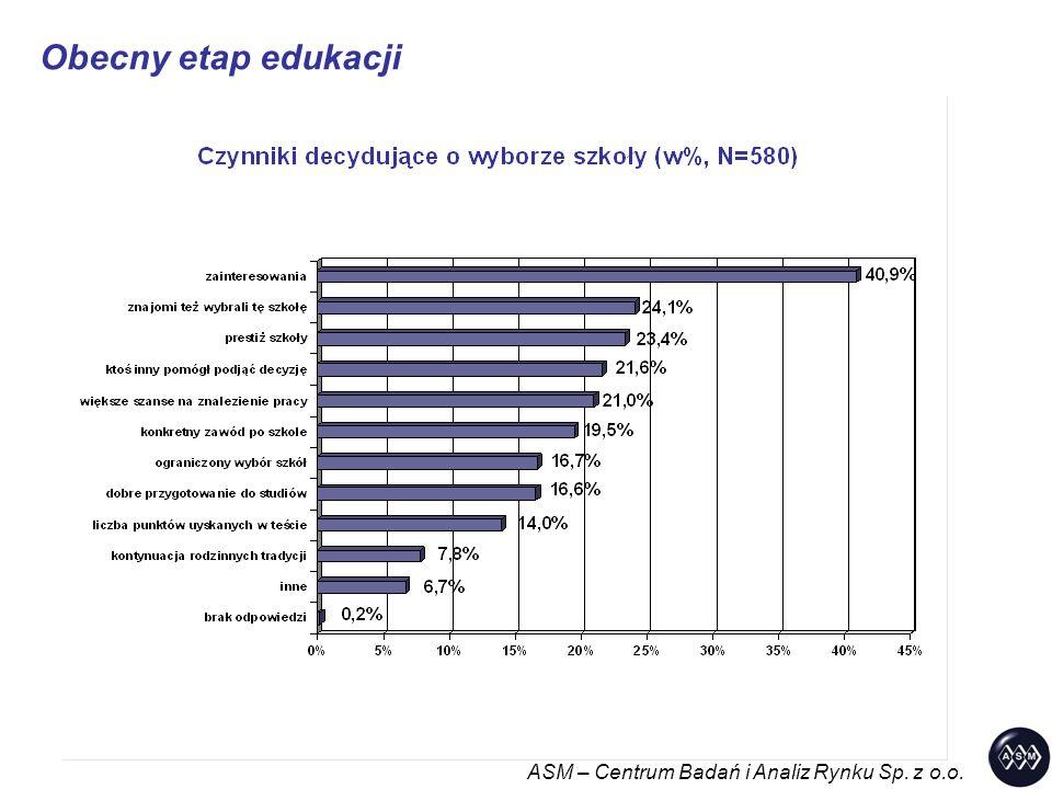 Obecny etap edukacji ASM – Centrum Badań i Analiz Rynku Sp. z o.o.
