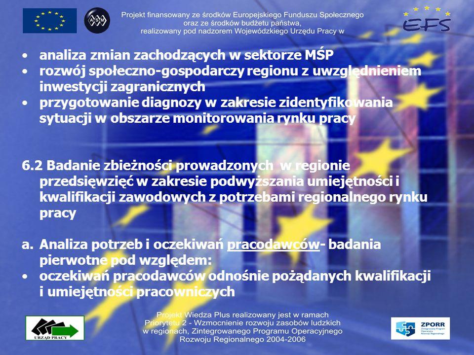 analiza zmian zachodzących w sektorze MŚP rozwój społeczno-gospodarczy regionu z uwzględnieniem inwestycji zagranicznych przygotowanie diagnozy w zakresie zidentyfikowania sytuacji w obszarze monitorowania rynku pracy 6.2 Badanie zbieżności prowadzonych w regionie przedsięwzięć w zakresie podwyższania umiejętności i kwalifikacji zawodowych z potrzebami regionalnego rynku pracy a.Analiza potrzeb i oczekiwań pracodawców- badania pierwotne pod względem: oczekiwań pracodawców odnośnie pożądanych kwalifikacji i umiejętności pracowniczych