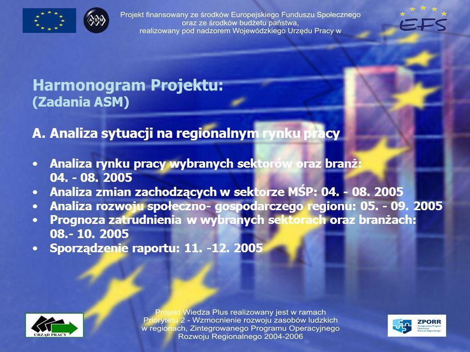 Harmonogram Projektu: (Zadania ASM) A.Analiza sytuacji na regionalnym rynku pracy Analiza rynku pracy wybranych sektorów oraz branż: 04.
