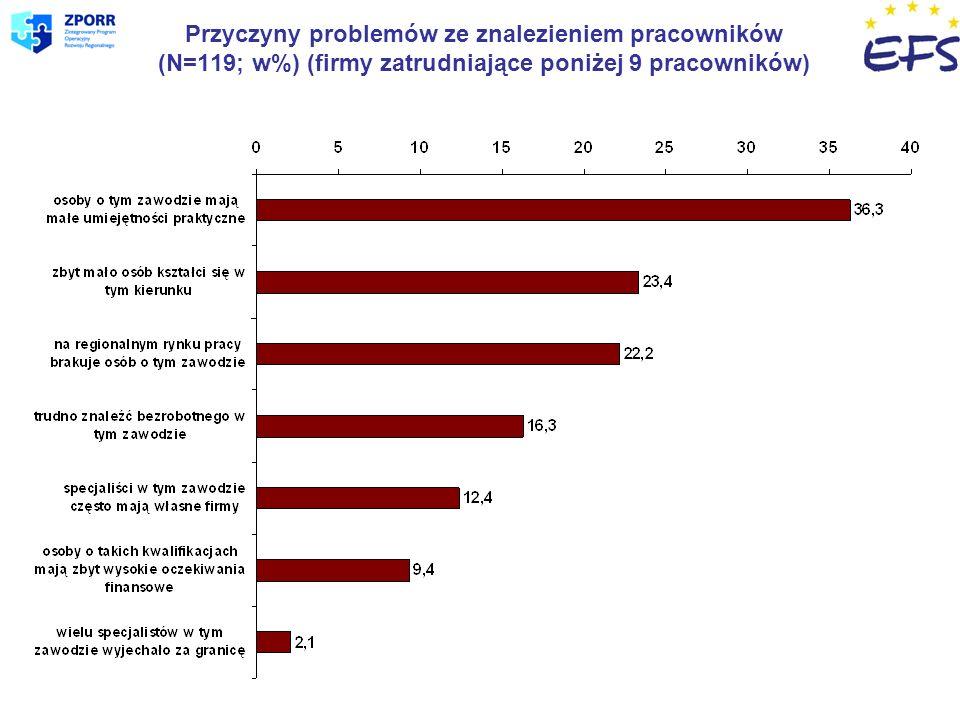 Przyczyny problemów ze znalezieniem pracowników (N=119; w%) (firmy zatrudniające poniżej 9 pracowników)