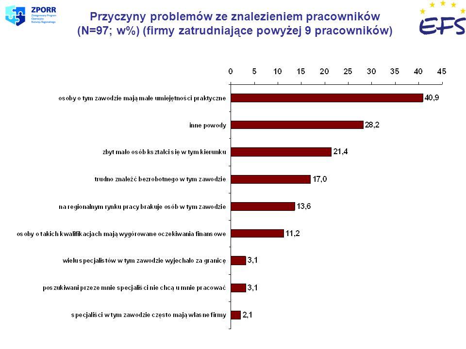 Przyczyny problemów ze znalezieniem pracowników (N=97; w%) (firmy zatrudniające powyżej 9 pracowników)