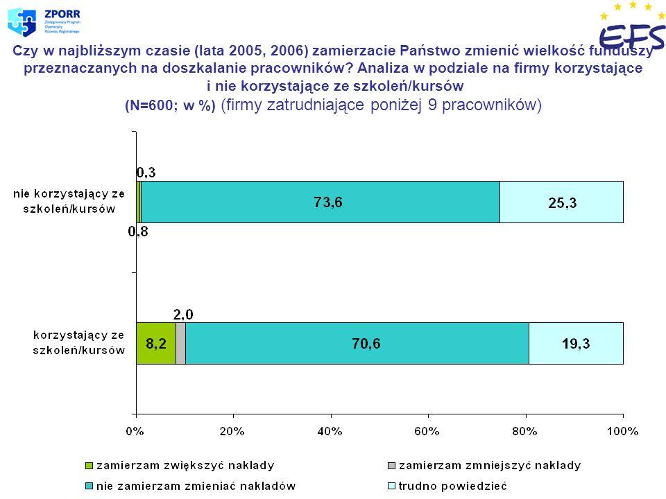 Czy w najbliższym czasie (lata 2005, 2006) zamierzacie Państwo zmienić wielkość funduszy przeznaczanych na doszkalanie pracowników.