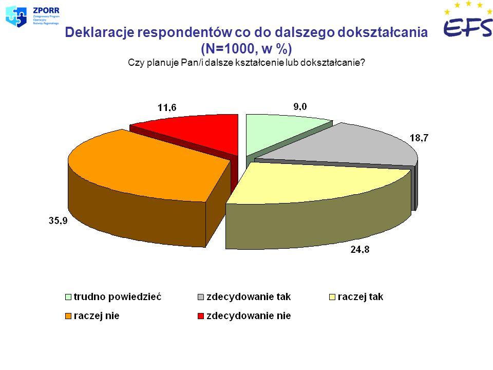 Deklaracje respondentów co do dalszego dokształcania (N=1000, w %) Czy planuje Pan/i dalsze kształcenie lub dokształcanie?