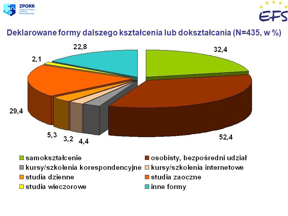 Deklarowane formy dalszego kształcenia lub dokształcania (N=435, w %)