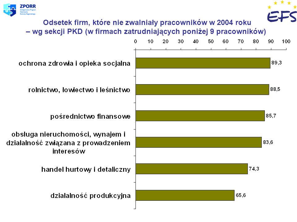 Odsetek firm, które nie zwalniały pracowników w 2004 roku – wg sekcji PKD (w firmach zatrudniających poniżej 9 pracowników)