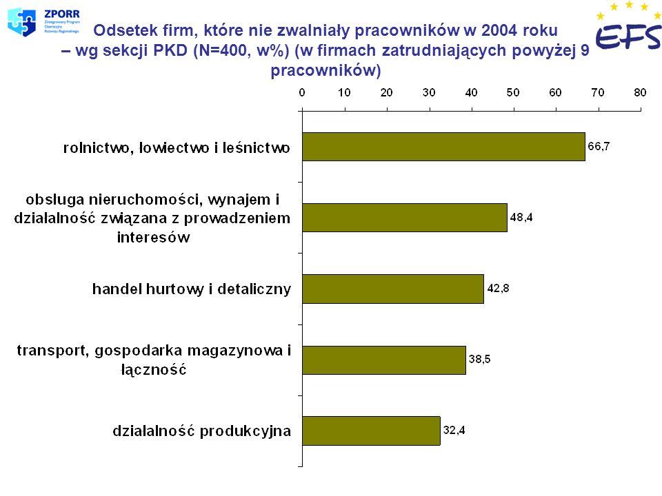 Odsetek firm, które nie zwalniały pracowników w 2004 roku – wg sekcji PKD (N=400, w%) (w firmach zatrudniających powyżej 9 pracowników)