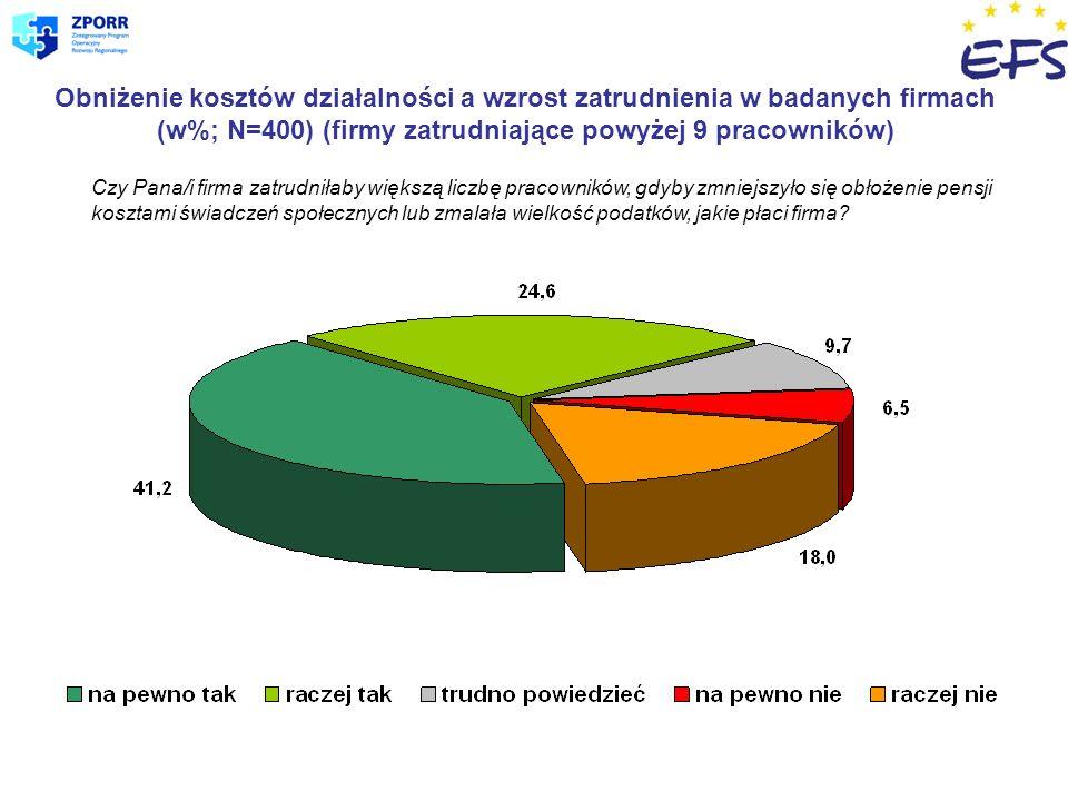 Zawody deficytowe (N=119; w%) (firmy zatrudniające poniżej 9 pracowników) Uwzględniono jedynie zawody i specjalizacje wskazane przez co najmniej 3% pracodawców