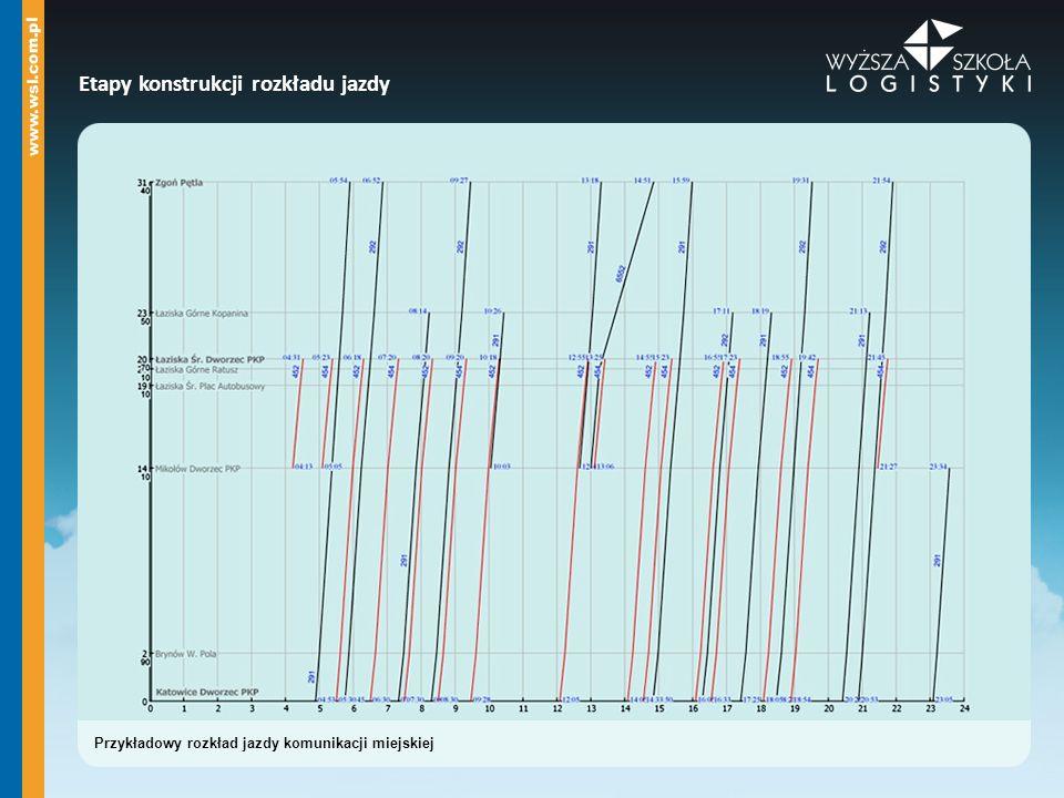 Przykładowy rozkład jazdy komunikacji miejskiej Etapy konstrukcji rozkładu jazdy