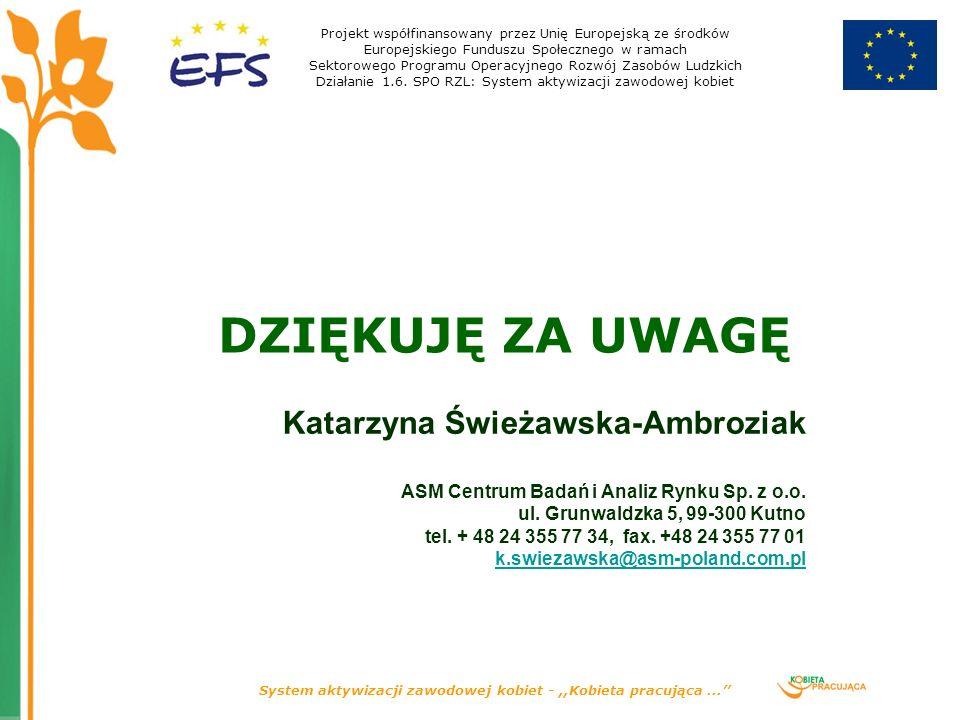 System aktywizacji zawodowej kobiet -,,Kobieta pracująca... DZIĘKUJĘ ZA UWAGĘ Katarzyna Świeżawska-Ambroziak ASM Centrum Badań i Analiz Rynku Sp. z o.